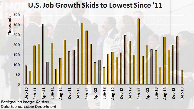 U.S. Employment Rate Drops in December