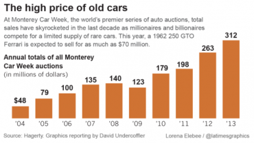Unlock Your Wealth Radio shares high price of old cars